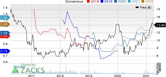 Atlas Corp. Price and Consensus