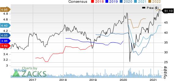 Sun Life Financial Inc. Price and Consensus