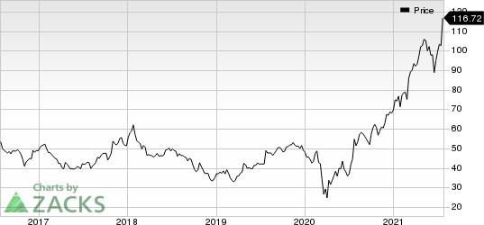 AutoNation, Inc. Price