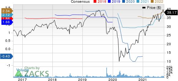 Gildan Activewear, Inc. Price and Consensus