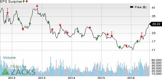 Slw Stock Quote | Silver Mining Stocks Q2 Earnings Queued For Aug 10 Slw Ag Ssri
