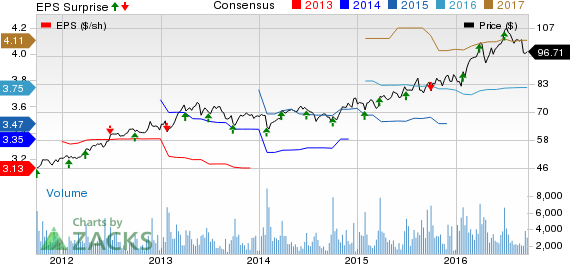 What's in Store for McCormick & Co. (MKC) in Q3 Earnings?