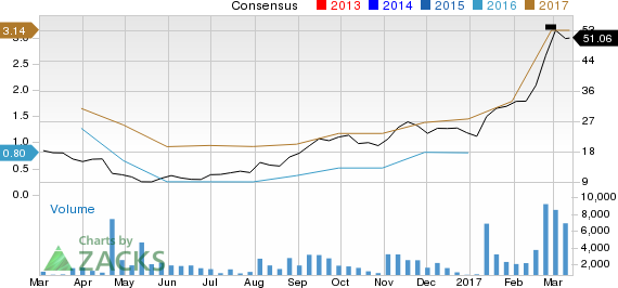 Top Ranked Momentum Stocks to Buy for March 15th