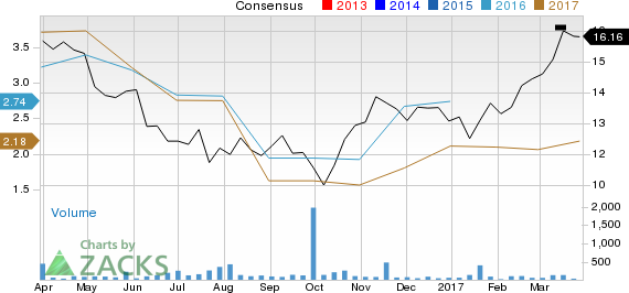 Looking for a Top Momentum Stock? 3 Reasons Why Deutsche Lufthansa (DLAKY) is a Great Choice