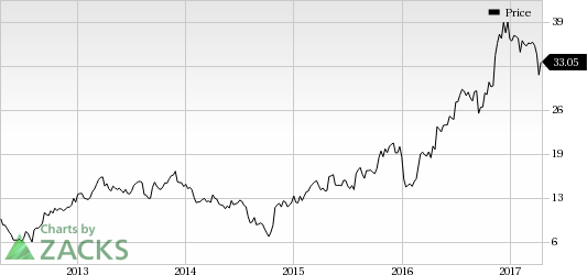 Strength Seen in SkyWest (SKYW): Stock Adds 9% in Session