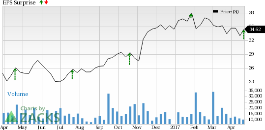 E*TRADE (ETFC) Beats on Q1 Earnings, DARTs Increase