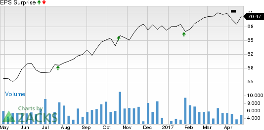 Should You Sell Amphenol (APH) Before Earnings?