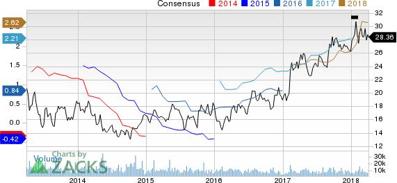 Louisiana-Pacific Corporation Price and Consensus