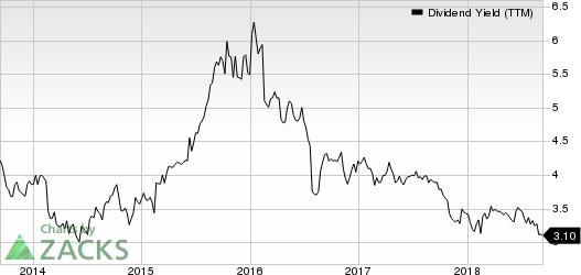Garmin Ltd. Dividend Yield (TTM)