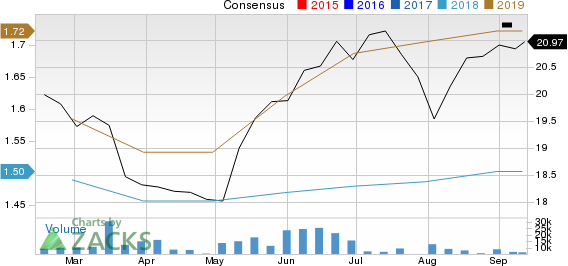 VICI Properties Inc. Price and Consensus