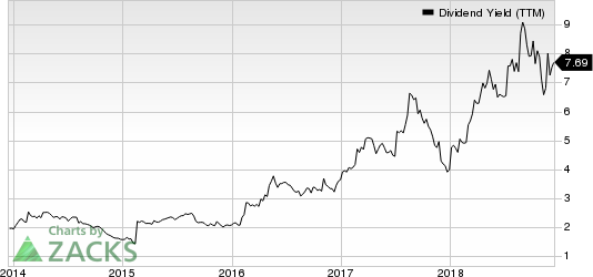 L Brands, Inc. Dividend Yield (TTM)