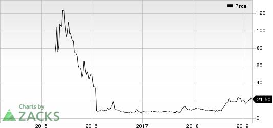 KalVista Pharmaceuticals, Inc. Price