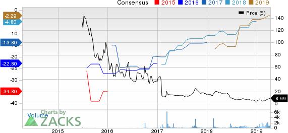 Catabasis Pharmaceuticals, Inc. Price and Consensus
