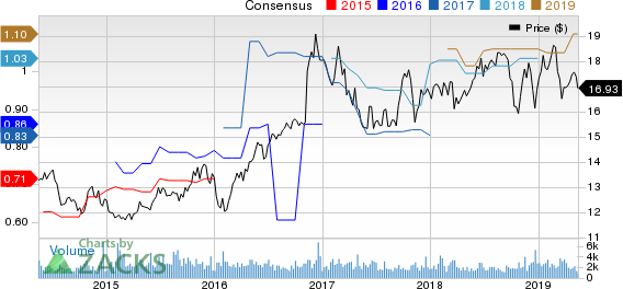 Northwest Bancshares, Inc. Price and Consensus
