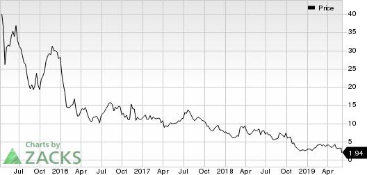 Aduro Biotech, Inc. Price