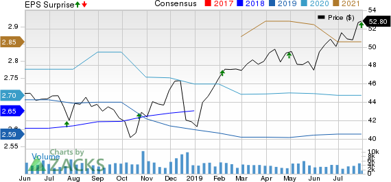 Liberty Property Trust Price, Consensus and EPS Surprise