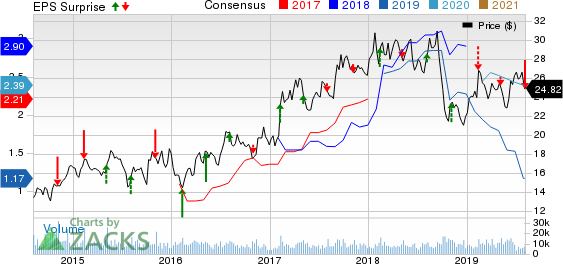 Louisiana-Pacific Corporation Price, Consensus and EPS Surprise