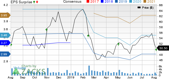 AMN Healthcare Services Inc Price, Consensus and EPS Surprise
