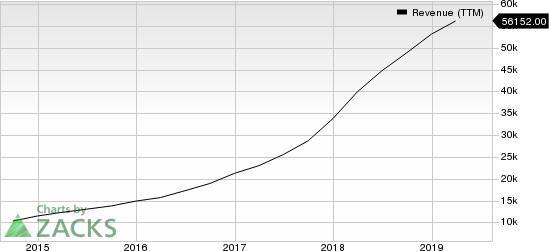 Alibaba Group Holding Limited Revenue (TTM)
