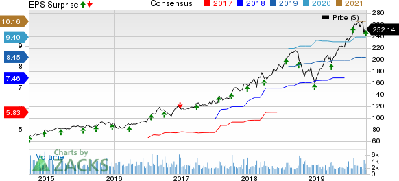 Cintas Corporation Price, Consensus and EPS Surprise