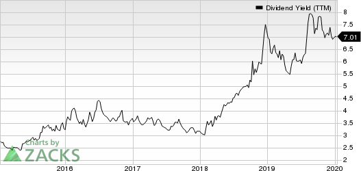 Invesco Ltd. Dividend Yield (TTM)
