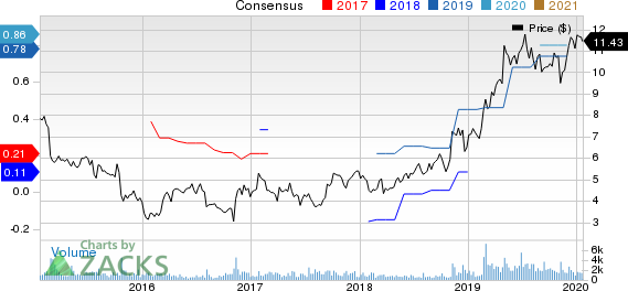 Great Lakes Dredge & Dock Corporation Price and Consensus