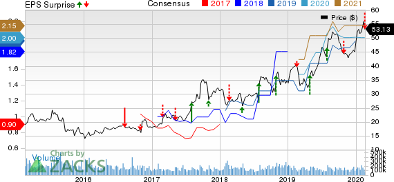 Aerojet Rocketdyne Holdings, Inc. Price, Consensus and EPS Surprise