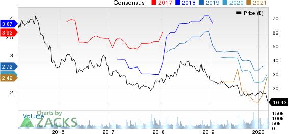 Macy's, Inc. Price and Consensus