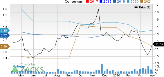 Corcept Therapeutics Incorporated Price and Consensus