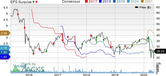 PRA Group Inc Price, Consensus and EPS Surprise