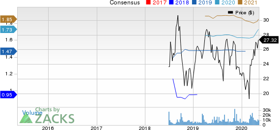 BJs Wholesale Club Holdings Inc Price and Consensus