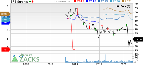 Brighthouse Financial Inc Price, Consensus and EPS Surprise