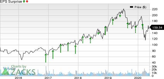 Workday, Inc. Price and EPS Surprise