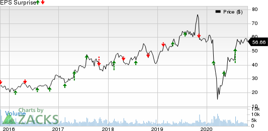 Aarons,  Inc. Price and EPS Surprise