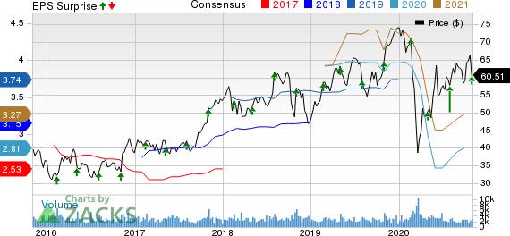 ITT Inc. Price, Consensus and EPS Surprise