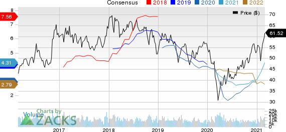 Nucor Corporation Price and Consensus