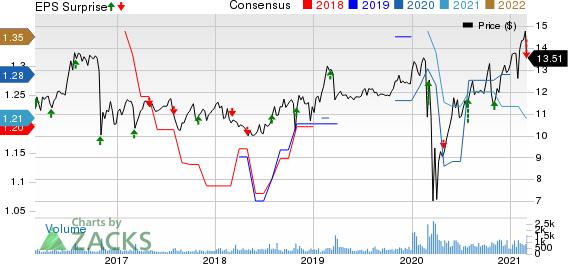 Horizon Technology Finance Corporation Price, Consensus and EPS Surprise