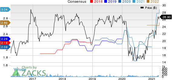 Summit Financial Group, Inc. Price and Consensus
