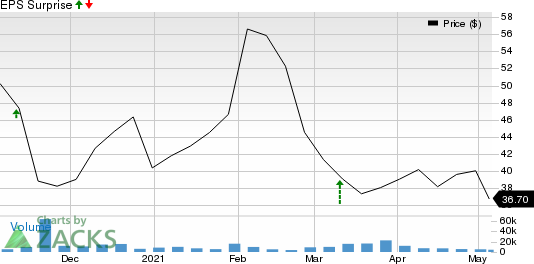 GoodRx Holdings, Inc. Price and EPS Surprise