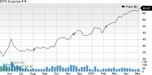 AECOM Price and EPS Surprise