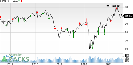 Weyerhaeuser Company Price and EPS Surprise