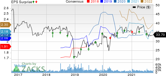 CONAGRA BRANDS Price, Consensus and EPS Surprise
