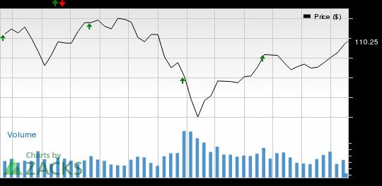 Should You Buy SL Green Realty (SLG) Ahead of Earnings?