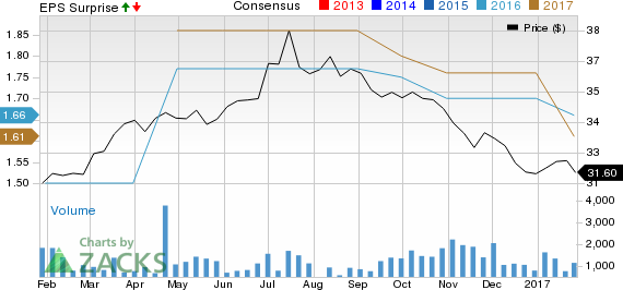 Chunghwa Telecom (CHT) Q4 Earnings & Revenues Fall Y/Y