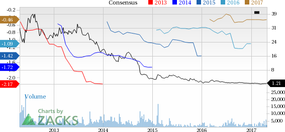 Westport (WPRT) Up 21.5% Since Earnings Report: Can It Continue?