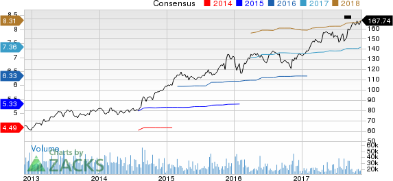 Home Depot, Inc. (The) Price and Consensus