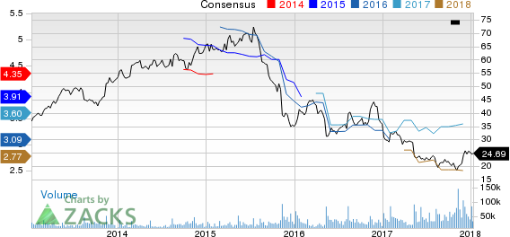 Macy's Inc Price and Consensus