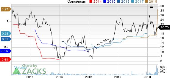 McDermott International, Inc. Price and Consensus