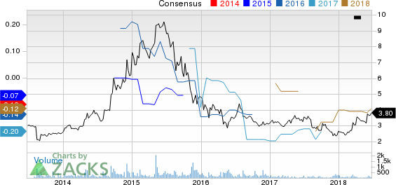 Good Times Restaurants Inc. Price and Consensus