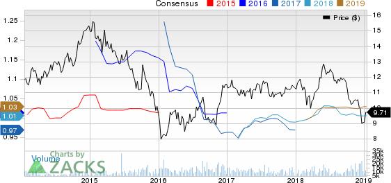 Diamondrock Hospitality Company Price and Consensus